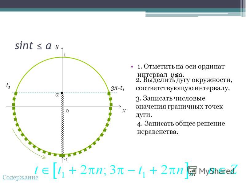 sint a 1. Отметить на оси ординат интервал ya. 2. Выделить дугу окружности, соответствующую интервалу. 3. Записать числовые значения граничных точек дуги. 4. Записать общее решение неравенства. 0 x y a 3π-t13π-t1 t1t1 1 Содержание