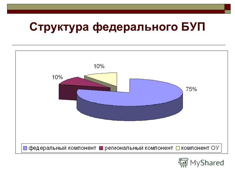 Структура федерального БУП