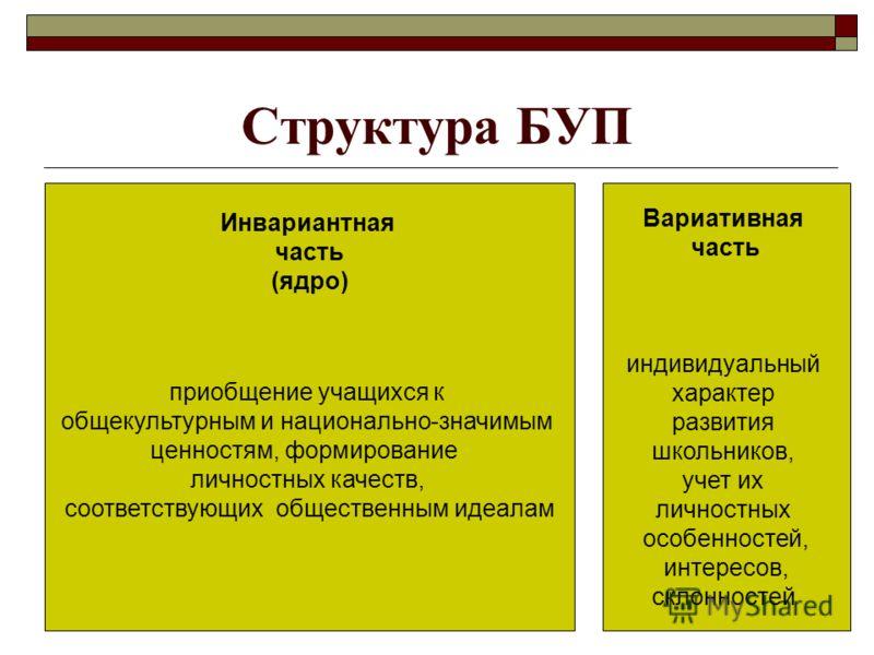 Структура БУП Инвариантная часть (ядро) приобщение учащихся к общекультурным и национально-значимым ценностям, формирование личностных качеств, соответствующих общественным идеалам Вариативная часть индивидуальный характер развития школьников, учет и