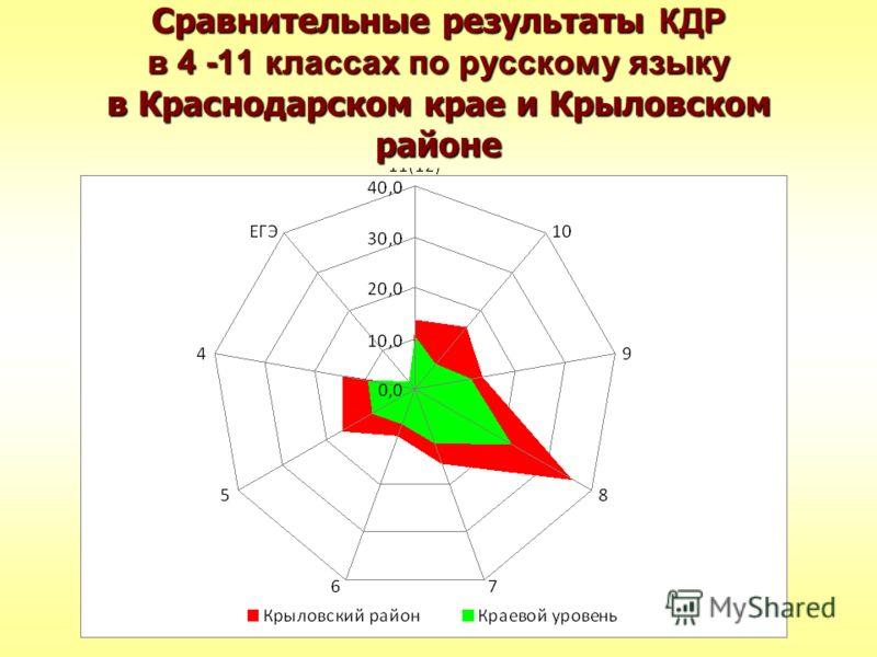 Сравнительные результаты КДР в 4 -11 классах по русскому языку в Краснодарском крае и Крыловском районе