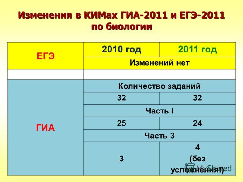 Изменения в КИМах ГИА-2011 и ЕГЭ-2011 по биологии ЕГЭ 2010 год2011 год Изменений нет ГИА Количество заданий 32 Часть I 2524 Часть 3 3 4 (без усложнения!)