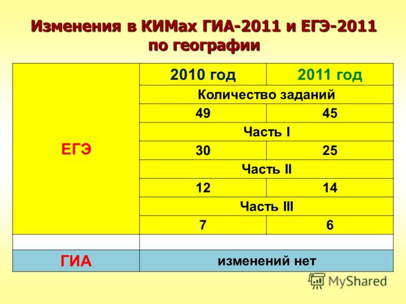 Изменения в КИМах ГИА-2011 и ЕГЭ-2011 по географии ЕГЭ 2010 год2011 год Количество заданий 4945 Часть I 3025 Часть II 1214 Часть III 76 ГИА изменений нет