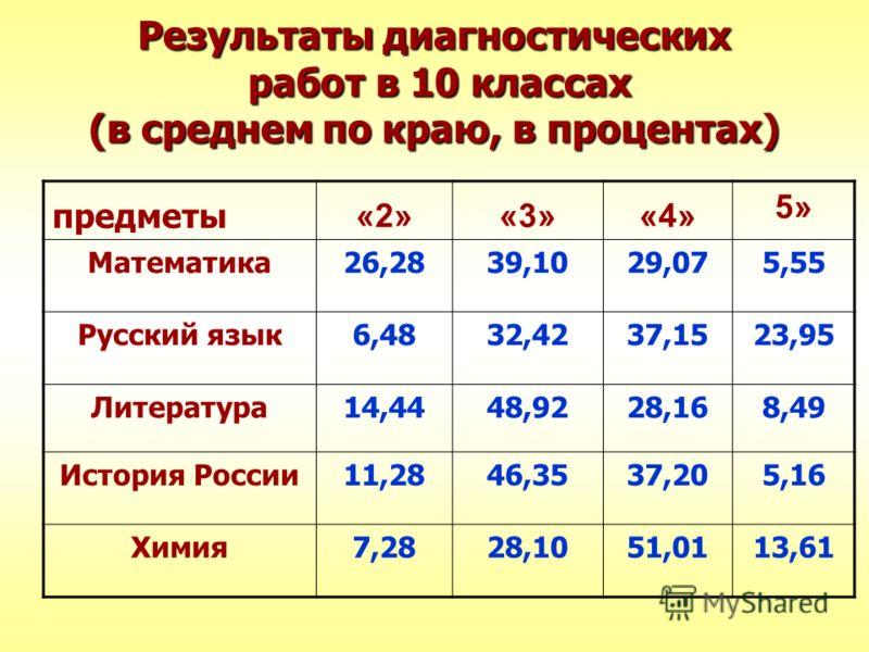 Результаты диагностических работ в 10 классах (в среднем по краю, в процентах) предметы «2»«3»«4» 5» Математика26,2839,1029,075,55 Русский язык6,4832,4237,1523,95 Литература14,4448,9228,168,49 История России11,2846,3537,205,16 Химия7,2828,1051,0113,6
