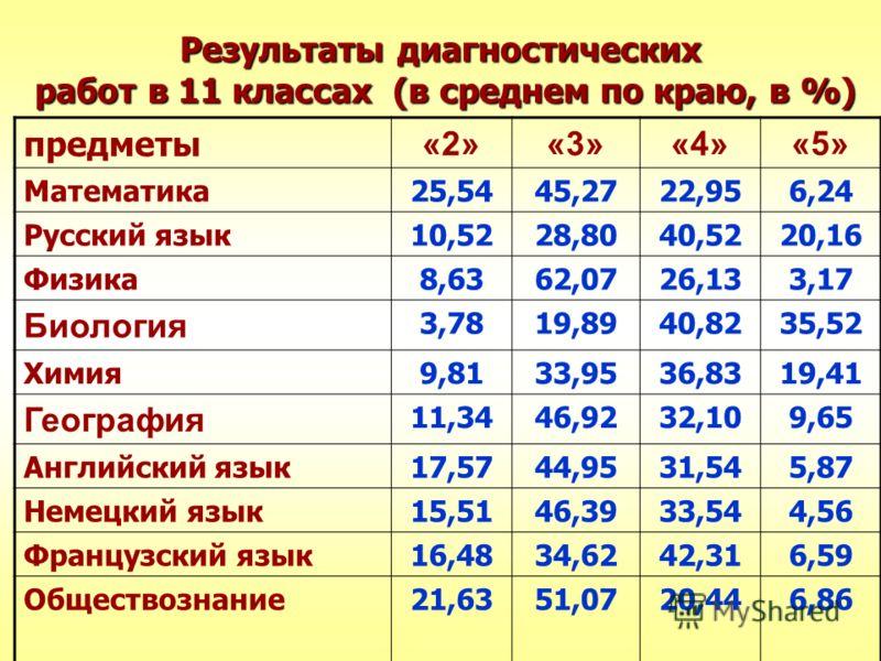 Результаты диагностических работ в 11 классах (в среднем по краю, в %) предметы «2»«3»«4» «5» Математика25,5445,2722,95 6,24 Русский язык10,5228,8040,52 20,16 Физика8,6362,0726,13 3,17 Биология 3,7819,8940,8235,52 Химия9,8133,9536,8319,41 География 1