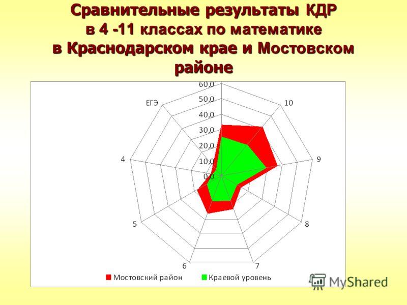 Сравнительные результаты КДР в 4 -11 классах по математике в Краснодарском крае и Мостовском районе