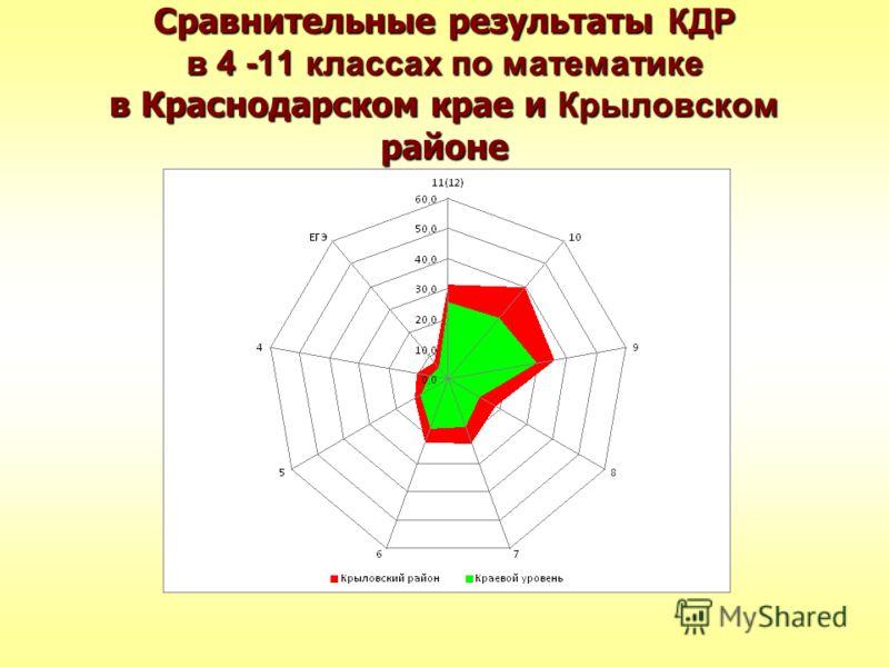 Сравнительные результаты КДР в 4 -11 классах по математике в Краснодарском крае и Крыловском районе