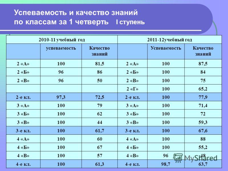 Успеваемость и качество знаний по классам за 1 четверть I ступень 2010-11 учебный год2011-12учебный год успеваемостьКачество знаний УспеваемостьКачество знаний 2 «А»10081,52 «А»10087,5 2 «Б»96862 «Б»10084 2 «В»96502 «В»10075 2 «Г»10065,2 2-е кл.97,37