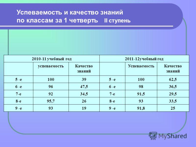2010-11 учебный год2011-12учебный год успеваемостьКачество знаний УспеваемостьКачество знаний 5 -е100395 -е10062,5 6 -е9647,56 -е9836,5 7-е9234,57-е91,529,5 8-е95,7268-е9333,5 9 -е93199 -е91,825 Успеваемость и качество знаний по классам за 1 четверть