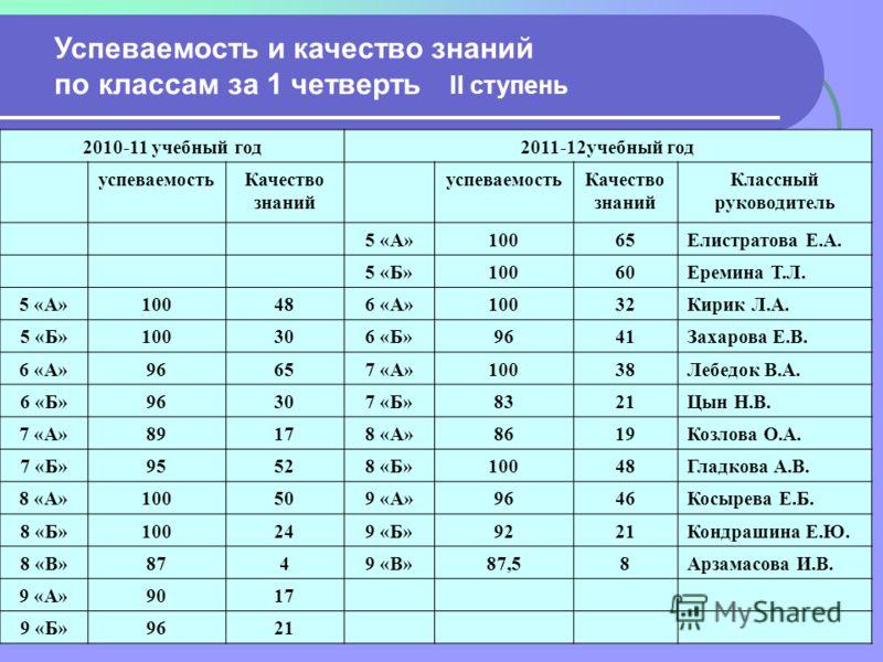 Успеваемость и качество знаний по классам за 1 четверть II ступень 2010-11 учебный год2011-12учебный год успеваемостьКачество знаний успеваемостьКачество знаний Классный руководитель 5 «А»10065Елистратова Е.А. 5 «Б»10060Еремина Т.Л. 5 «А»100486 «А»10