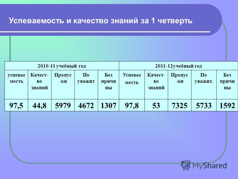 2010-11 учебный год2011-12учебный год успевае мость Качест- во знаний Пропус -ки По уважит Без причи ны Успевае мость Качест- во знаний Пропус -ки По уважит. Без причи ны 97,544,859794672130797,853732557331592