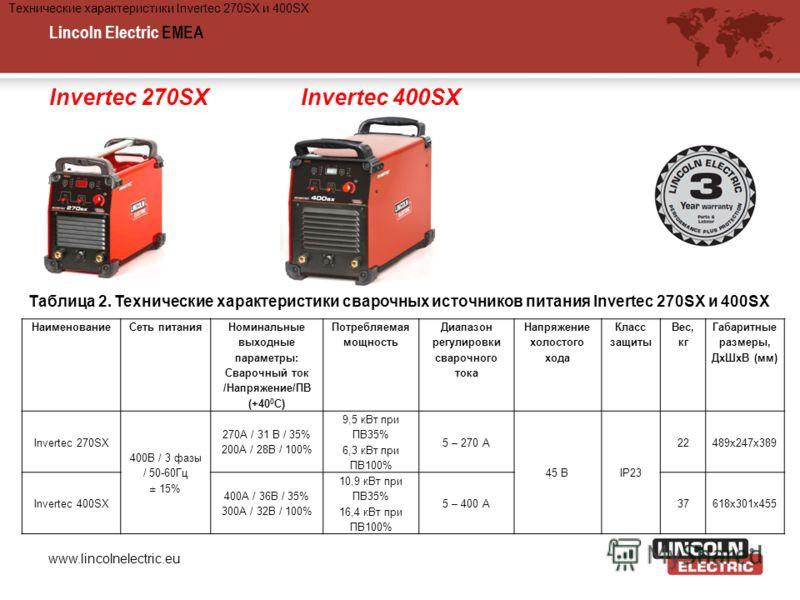 Lincoln Electric EMEA www.lincolnelectric.eu Invertec 270SXInvertec 400SX НаименованиеСеть питания Номинальные выходные параметры: Сварочный ток /Напряжение/ПВ (+40 0 C) Потребляемая мощность Диапазон регулировки сварочного тока Напряжение холостого