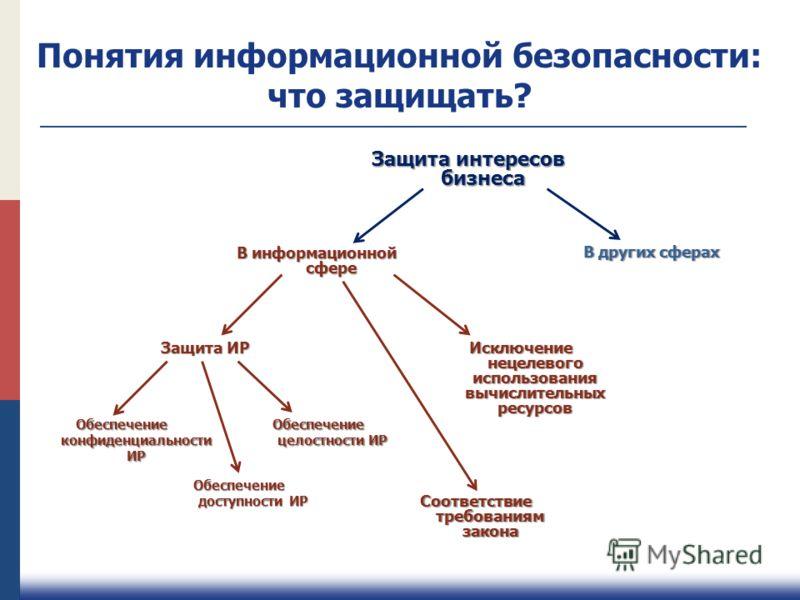 Защита интересов бизнеса В информационной сфере В других сферах Защита ИР Исключение нецелевого использования вычислительных ресурсов Обеспечение конфиденциальности ИР Обеспечение целостности ИР Обеспечение доступности ИР Соответствие требованиям зак