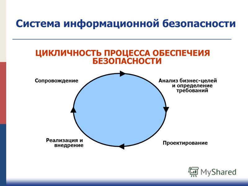 Система информационной безопасности ЦИКЛИЧНОСТЬ ПРОЦЕССА ОБЕСПЕЧЕИЯ БЕЗОПАСНОСТИ Анализ бизнес-целей и определение требований Проектирование Реализаци