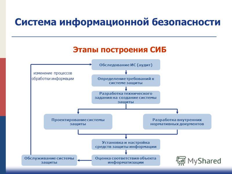 Обследование ИС (аудит) Определение требований к системе защиты Разработка технического задания на создание системы защиты Проектирование системы защи