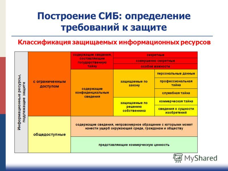 Построение СИБ: определение требований к защите Классификация защищаемых информационных ресурсов