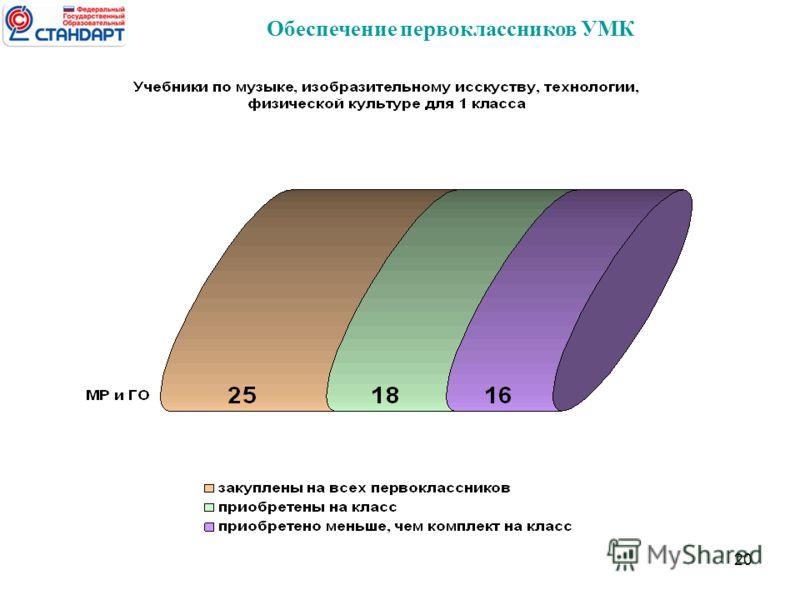 20 Обеспечение первоклассников УМК
