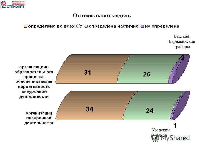 23 Вадский, Варнавинский районы Уренский район
