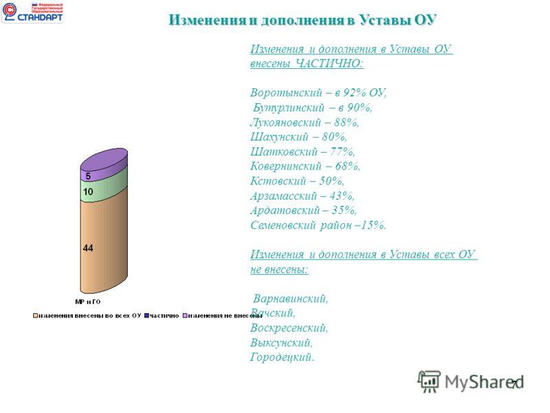 7 Изменения и дополнения в Уставы ОУ внесены ЧАСТИЧНО: Воротынский – в 92% ОУ, Бутурлинский – в 90%, Лукояновский – 88%, Шахунский – 80%, Шатковский – 77%, Ковернинский – 68%, Кстовский – 50%, Арзамасский – 43%, Ардатовский – 35%, Семеновский район –