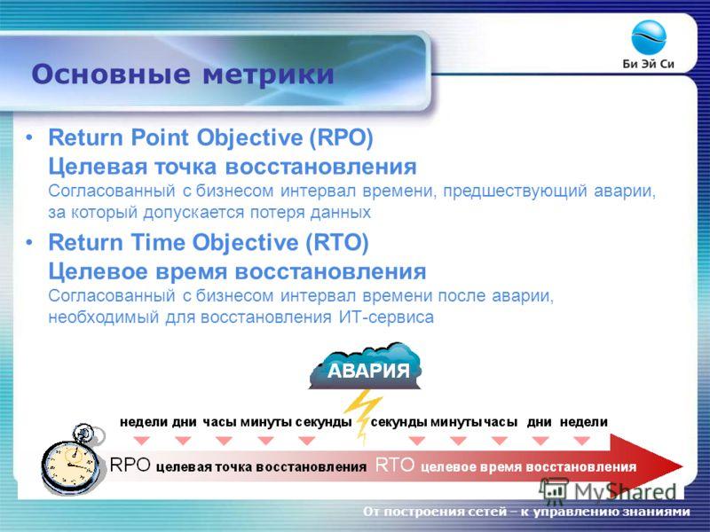 От построения сетей – к управлению знаниями Return Point Objective (RPO) Целевая точка восстановления Согласованный с бизнесом интервал времени, предшествующий аварии, за который допускается потеря данных Return Time Objective (RTO) Целевое время вос