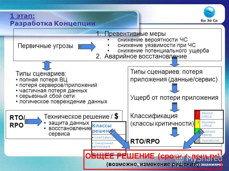 От построения сетей – к управлению знаниями 1 этап: Разработка Концепции Первичные угрозы 1.Превентивные меры снижение вероятности ЧС снижение уязвимости при ЧС снижение потенциального ущерба 2.Аварийное восстановление Типы сценариев: полная потеря В