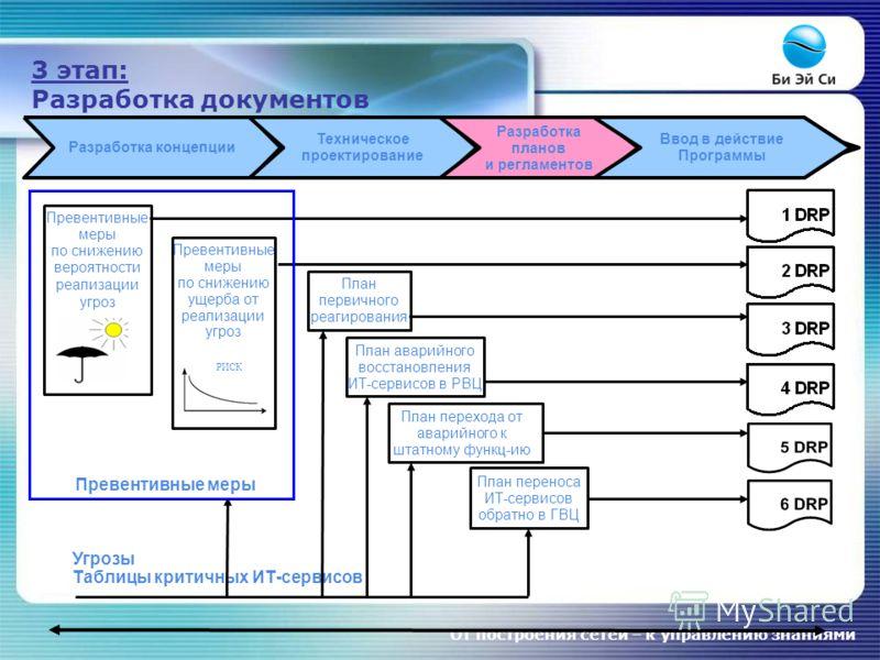 От построения сетей – к управлению знаниями 3 этап: Разработка документов Реализация DR- системы Разработка концепции Разработка DR-плана Ввод в действие DR-плана Техническое проектирование Разработка планов и регламентов Ввод в действие Программы Уг