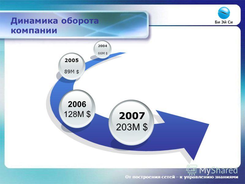 От построения сетей – к управлению знаниями Динамика оборота компании 2007 203М $ 2006 128M $ 2005 89M $ 2004 66M $