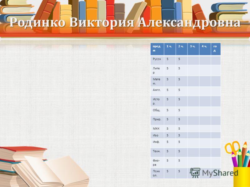 Родинко Виктория Александровна пред м 1 ч.2 ч.3 ч.4 ч.го д Русск55 Лите р 55 Мате м. 55 Англ.55 Исто р. 55 Общ.55 Прир.55 МХК55 Изо55 Инф.55 Техн.55 Физ- ра 55 Псих ол. 55