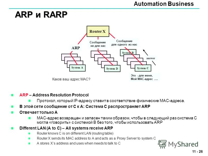 Automation Business 11 - 26 ARP и RARP ARP – Address Resolution Protocol Протокол, который IP-адресу ставит в соответствие физические MAC-адреса. В этой сети сообщение от C к A: Система C распространяет ARP Отвечает только A MAC-адрес возвращен и зап