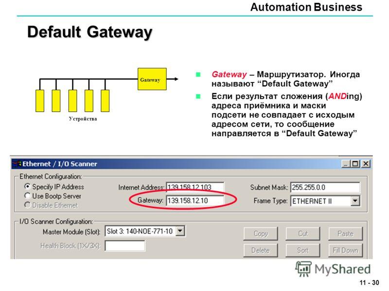Automation Business 11 - 30 Default Gateway Gateway – Маршрутизатор. Иногда называют Default Gateway Если результат сложения (ANDing) адреса приёмника и маски подсети не совпадает с исходым адресом сети, то сообщение направляется в Default Gateway Ga