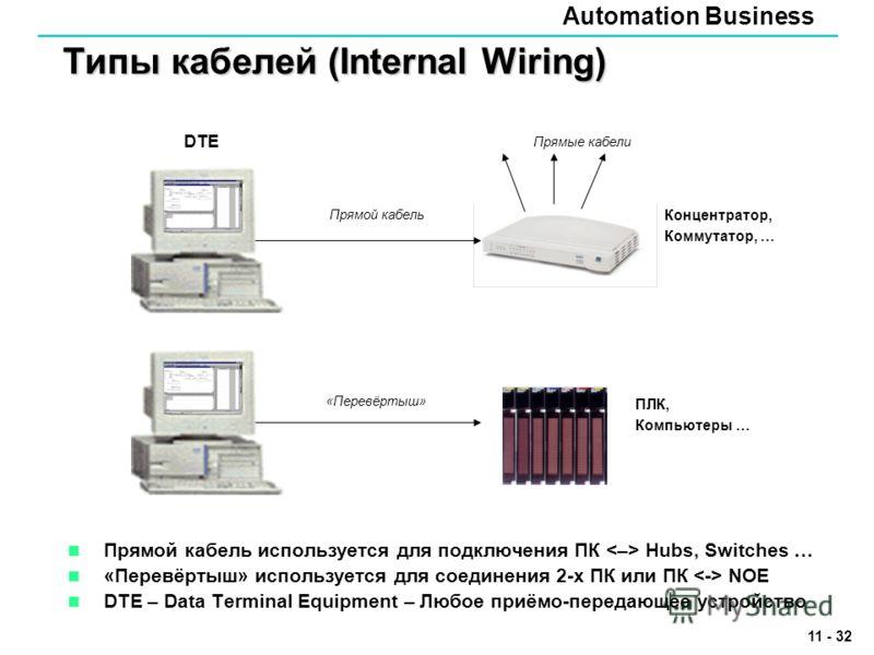 Automation Business 11 - 32 Типы кабелей (Internal Wiring) Прямой кабель используется для подключения ПК Hubs, Switches … «Перевёртыш» используется для соединения 2-x ПК или ПК NOE DTE – Data Terminal Equipment – Любое приёмо-передающее устройство «П