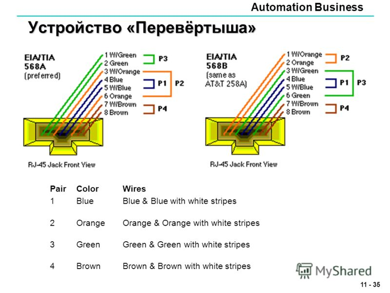 Automation Business 11 - 35 Устройство «Перевёртыша» PairColorWires 1BlueBlue & Blue with white stripes 2OrangeOrange & Orange with white stripes 3GreenGreen & Green with white stripes 4BrownBrown & Brown with white stripes