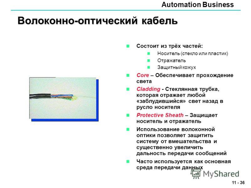 Automation Business 11 - 36 Волоконно-оптический кабель Состоит из трёх частей: Носитель (стекло или пластик) Отражатель Защитный кожух Core – Обеспечивает прохождение света Cladding - Стеклянная трубка, которая отражает любой «заблудившийся» свет на