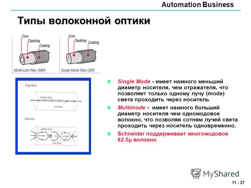 Automation Business 11 - 37 Типы волоконной оптики Single Mode - имеет намного меньший диаметр носителя, чем отражателя, что позволяет только одному лучу (mode) света проходить через носитель Multimode - имеет намного больший диаметр носителя чем одн