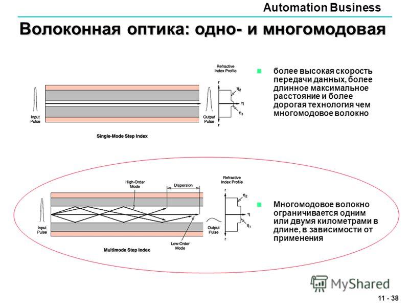 Automation Business 11 - 38 Волоконная оптика: одно- и многомодовая более высокая скорость передачи данных, более длинное максимальное расстояние и более дорогая технология чем многомодовое волокно Многомодовое волокно ограничивается одним или двумя