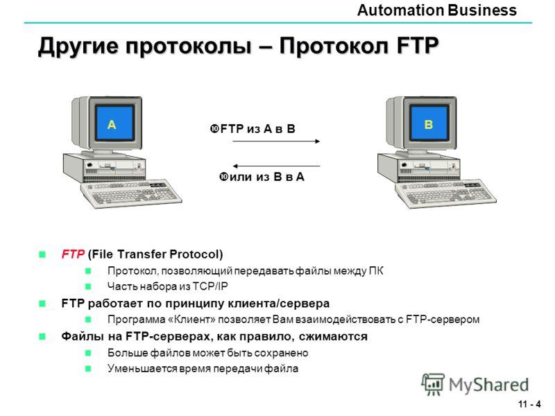 Automation Business 11 - 4 Другие протоколы – Протокол FTP FTP (File Transfer Protocol) Протокол, позволяющий передавать файлы между ПК Часть набора из TCP/IP FTP работает по принципу клиента/сервера Программа «Клиент» позволяет Вам взаимодействовать