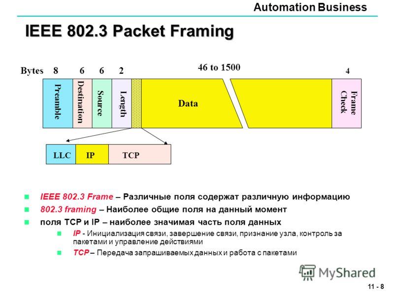 Automation Business 11 - 8 IEEE 802.3 Packet Framing IEEE 802.3 Frame – Различные поля содержат различную информацию 802.3 framing – Наиболее общие поля на данный момент поля TCP и IP – наиболее значимая часть поля данных IP - Инициализация связи, за