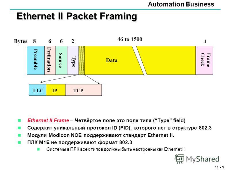 Automation Business 11 - 9 Ethernet II Packet Framing Ethernet II Frame – Четвёртое поле это поле типа (Type field) Содержит уникальный протокол ID (PID), которого нет в структуре 802.3 Модули Modicon NOE поддерживают стандарт Ethernet II. ПЛК M1E не