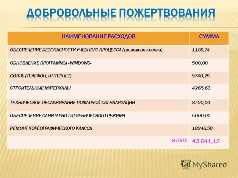 НАИМЕНОВАНИЕ РАСХОДОВСУММА ОБЕСПЕЧЕНИЕ БЕЗОПАСНОСТИ УЧЕБНОГО ПРОЦЕССА (тревожная кнопка)1188,74 ОБНОВЛЕНИЕ ПРОГРАММЫ «WINDOWS»500,00 СВЯЗЬ (ТЕЛЕФОН, ИНТЕРНЕТ)5740,25 СТРОИТЕЛЬНЫЕ МАТЕРИАЛЫ4265,63 ТЕХНИЧЕСКОЕ ОБСЛУЖИВАНИЕ ПОЖАРНОЙ СИГНАЛИЗАЦИИ8700,00