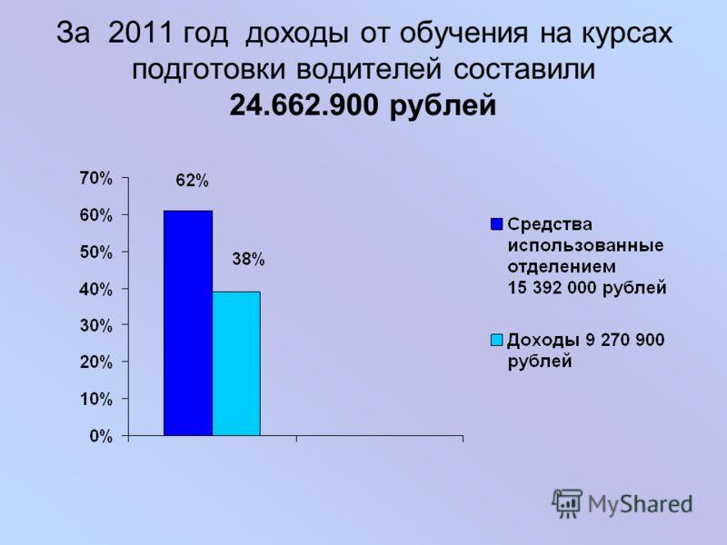 За 2011 год доходы от обучения на курсах подготовки водителей составили 24.662.900 рублей