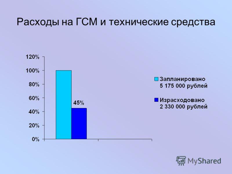Расходы на ГСМ и технические средства