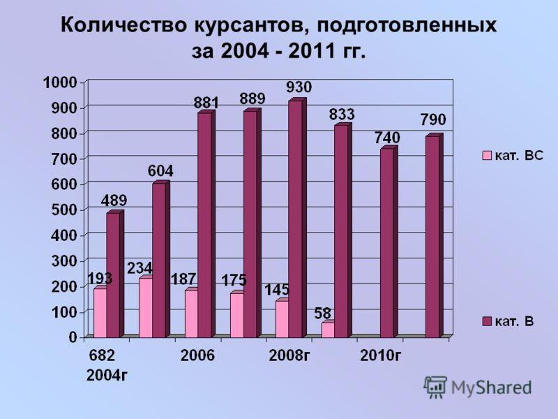 Количество курсантов, подготовленных за 2004 - 2011 гг.