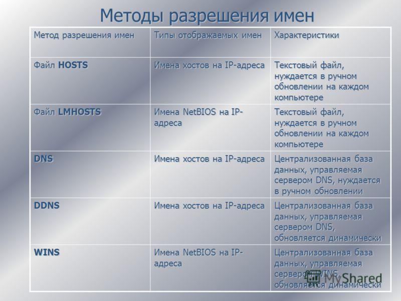 Методы разрешения имен Метод разрешения имен Типы отображаемых имен Характеристики Файл HOSTS Имена хостов на IP-адреса Текстовый файл, нуждается в ручном обновлении на каждом компьютере Файл LMHOSTS Имена NetBIOS на IP- адреса Текстовый файл, нуждае