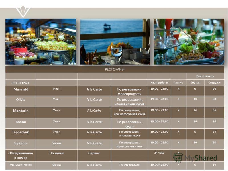 РЕСТОРАНЫ РЕСТОРАН Mermaid Olivia Mandarin Bonzai Teppanyaki Supreme Обслуживание в номер Ужин По меню A'la Carte Сервис По резервации, морепродукты По резервации, итальянская кухня По резервации, дальневосточная кухня По резервации, суши По резервац