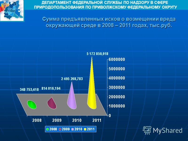 Сумма предъявленных исков о возмещении вреда окружающей среде в 2008 – 2011 годах, тыс.руб. ДЕПАРТАМЕНТ ФЕДЕРАЛЬНОЙ СЛУЖБЫ ПО НАДЗОРУ В СФЕРЕ ПРИРОДОПОЛЬЗОВАНИЯ ПО ПРИВОЛЖСКОМУ ФЕДЕРАЛЬНОМУ ОКРУГУ
