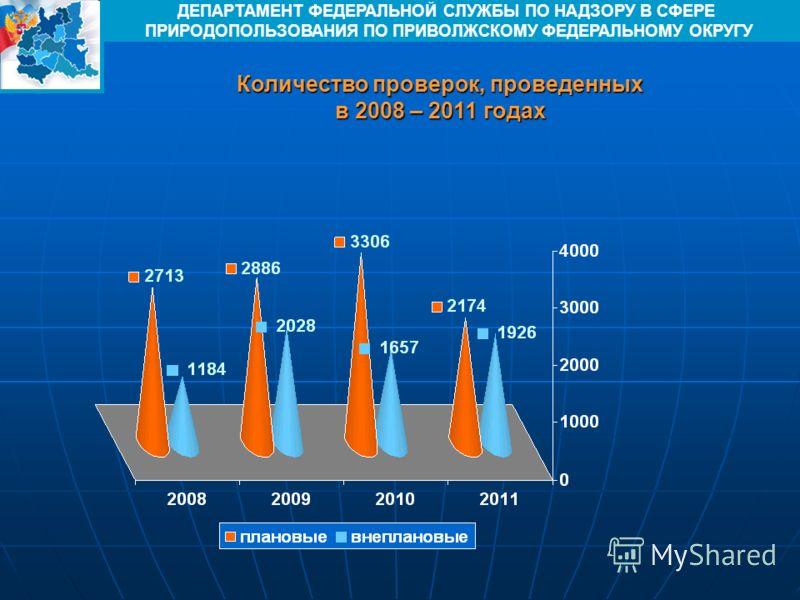 Количество проверок, проведенных в 2008 – 2011 годах ДЕПАРТАМЕНТ ФЕДЕРАЛЬНОЙ СЛУЖБЫ ПО НАДЗОРУ В СФЕРЕ ПРИРОДОПОЛЬЗОВАНИЯ ПО ПРИВОЛЖСКОМУ ФЕДЕРАЛЬНОМУ ОКРУГУ