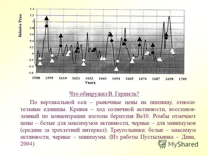 Что обнаружил В. Гершель? По вертикальной оси – рыночные цены на пшеницу, относи- тельные единицы. Кривая – ход солнечной активности, восстанов- ленный по концентрации изотопа бериллия Be10. Ромбы отмечают цены – белые для максимумов активности, черн