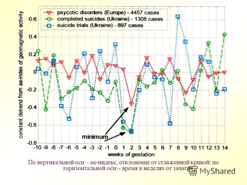 По вертикальной оси – аа-индекс, отклонение от сглаженной кривой; по горизонтальной оси – время в неделях от зачатия