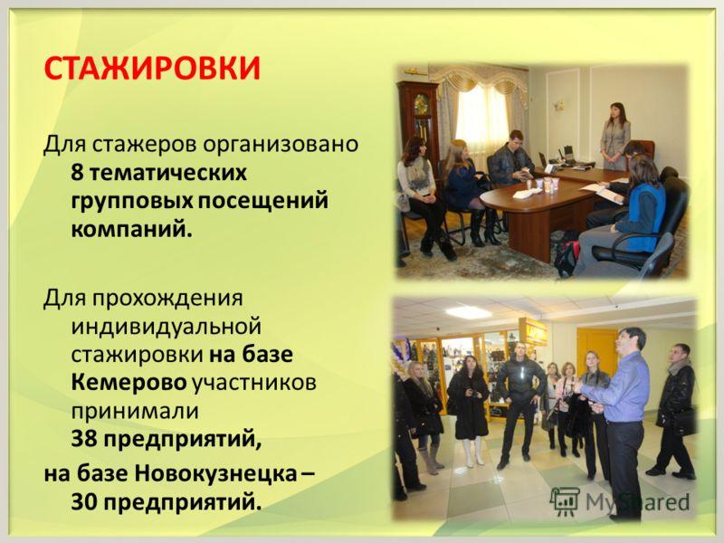 СТАЖИРОВКИ Для стажеров организовано 8 тематических групповых посещений компаний. Для прохождения индивидуальной стажировки на базе Кемерово участников принимали 38 предприятий, на базе Новокузнецка – 30 предприятий.