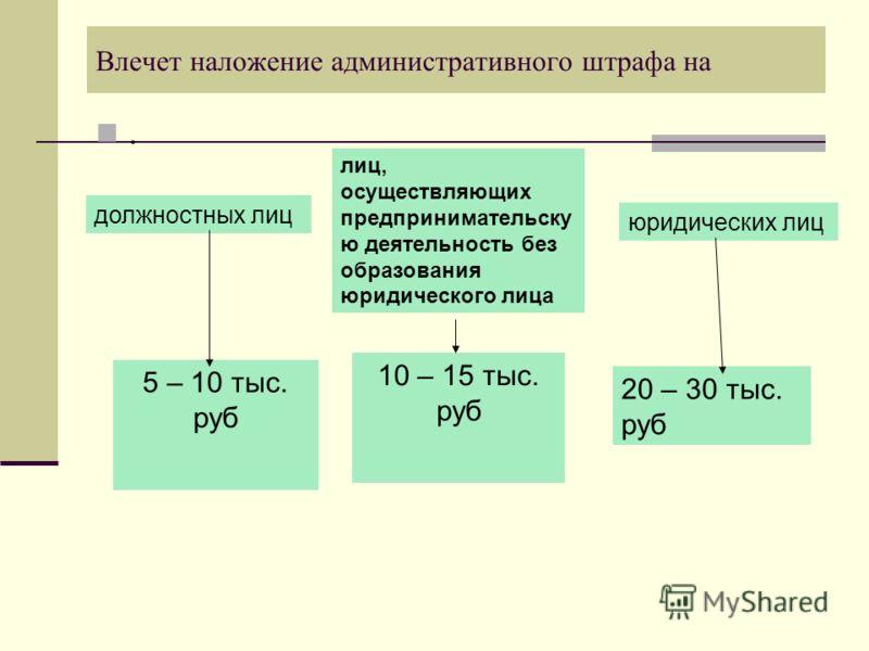 Влечет наложение административного штрафа на. должностных лиц лиц, осуществляющих предпринимательску ю деятельность без образования юридического лица юридических лиц 5 – 10 тыс. руб 10 – 15 тыс. руб 20 – 30 тыс. руб