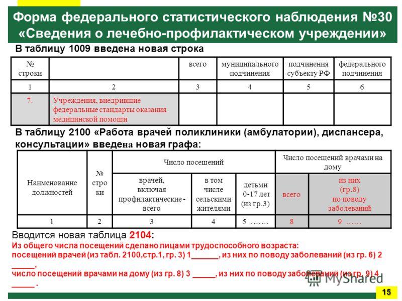 Вводится новая таблица 2104: Из общего числа посещений сделано лицами трудоспособного возраста: посещений врачей (из табл. 2100,стр.1, гр. 3) 1______, из них по поводу заболеваний (из гр. 6) 2 _____, число посещений врачами на дому (из гр. 8) 3 _____